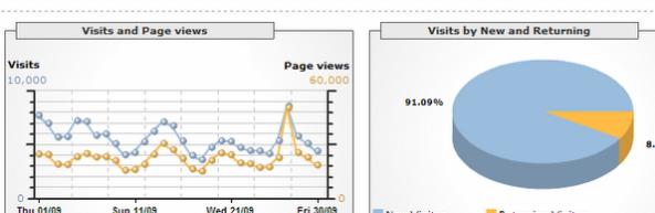 ¿Que es Google Analytics?